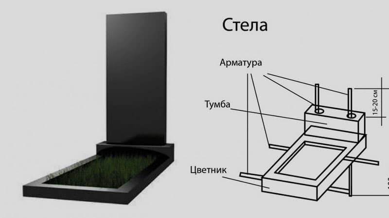 Как устроен стандартный памятник на могилу